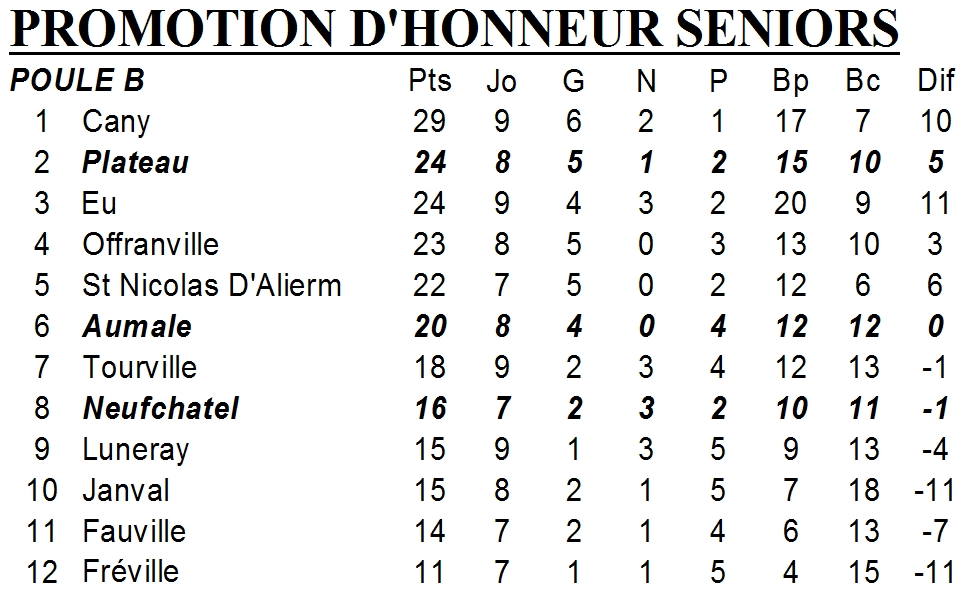 classement ph 14 janvier 2013