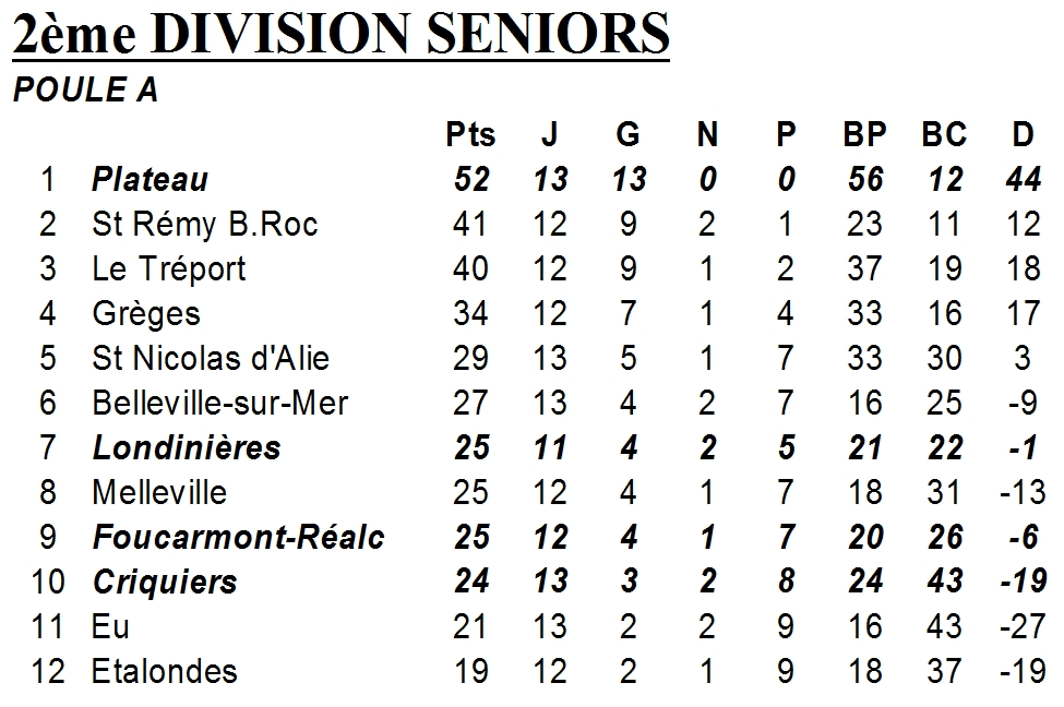 classement D2 groupe A 24 février 2013