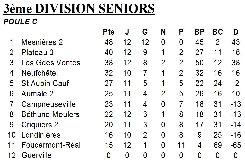 classement D3 groupe C 24 février 2013