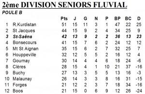 classement D2fluvial 25 mars 2013