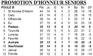 classement PH 1 avril 2013