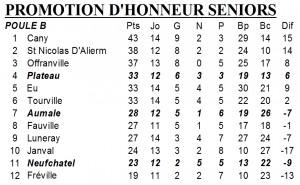 classement PH 11 mars 2013