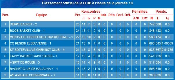 classement basket saint saens 19 mars 2013