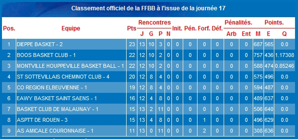 classement basket saint-saens