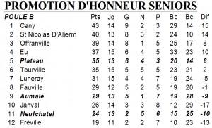 classement ph 25 mars 2013