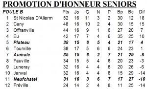 classement PH 15 avril 2013