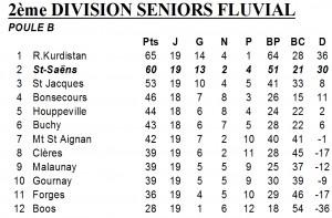 classement d2f 19 mai 2013