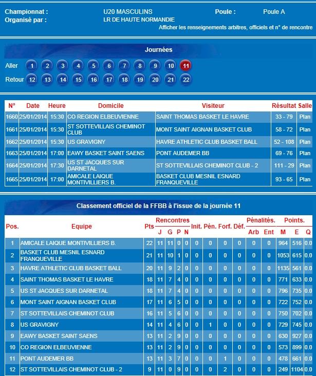classement u20r basket 27 janvier 2014