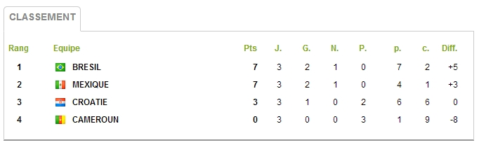 classement groupe A