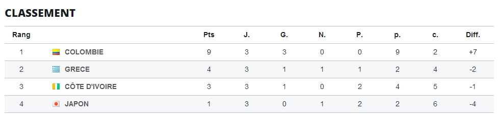 classement groupe c