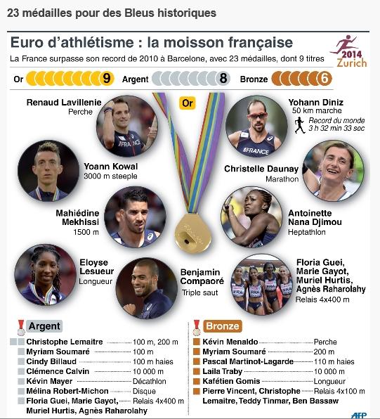 medaillés 2014 suisse