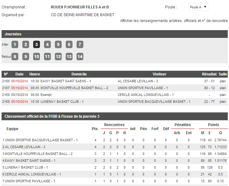resultats classement ph filles 5 octobre 2014