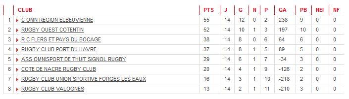 Classement final saison 2015-2016
