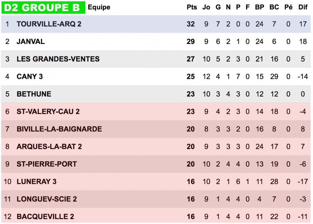 FC VENTOIS-CA LONGUEVILLAIS