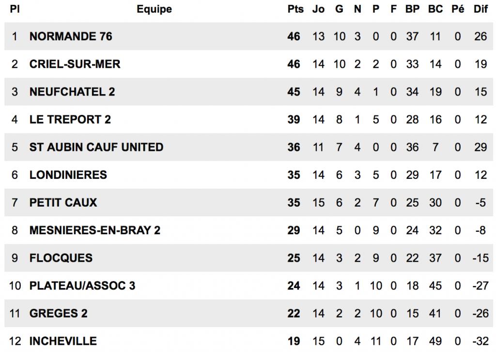 US LONDINIERES-FC NEUFCHATEL